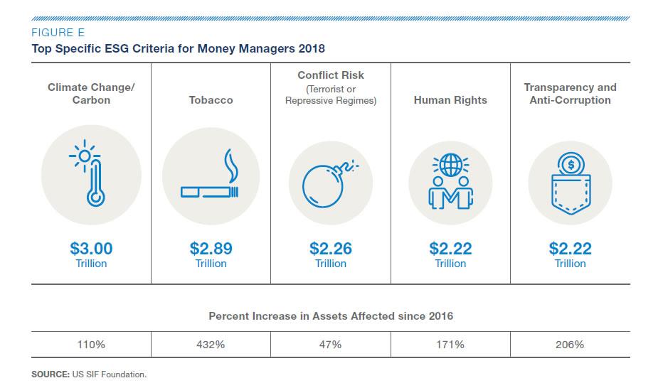 ESG, le scelte dei money manager