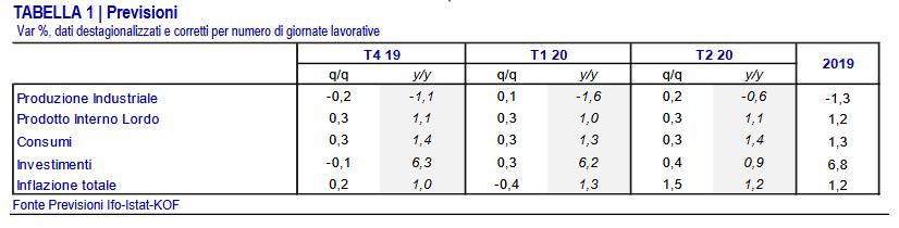 La tabella riassuntiva delle previsioni dell'Euro-zone Economic Outlook