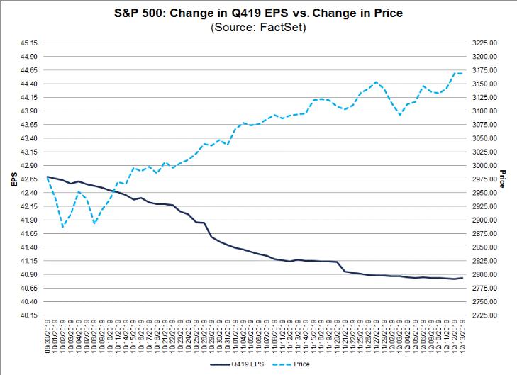 prima stagione trimestrali 2020 - prezzi su e stime giù