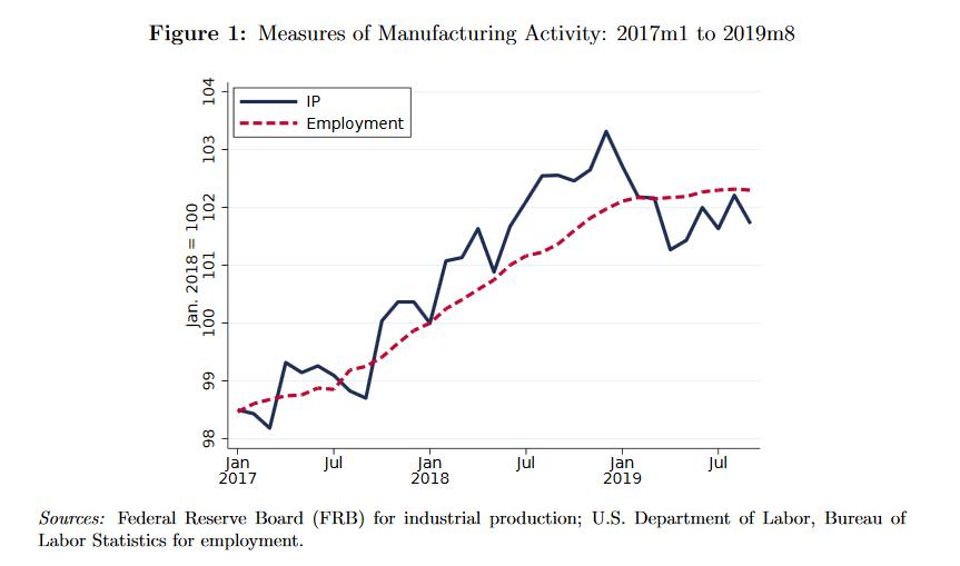 dazi hanno difeso economia USA? Andamento manifattura e occupazione