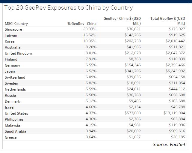 Shock economico in Cina, impatto sui ricavi