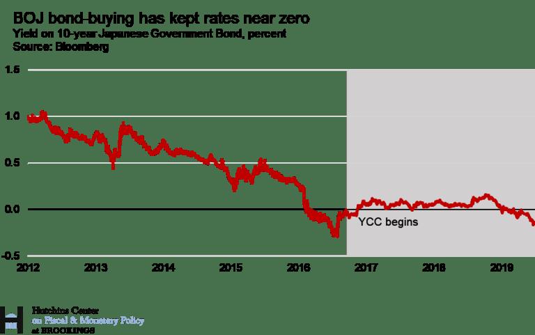 Il controllo della curva dei rendimenti - Fonte: Brookings/Bloomberg