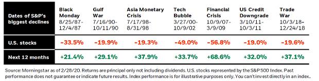 covid-19 e gestori. La resilienza dei mercati azionari.