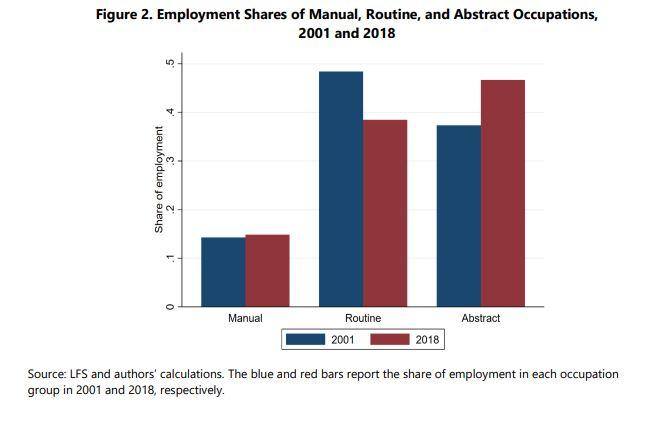 millennials e polarizzazione mercato lavoro - sempre meno lavori di routine