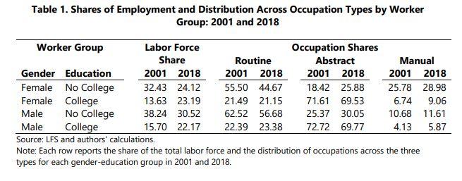 millennials e polarizzazione mercato lavoro - donne svantaggiate anche se con laurea