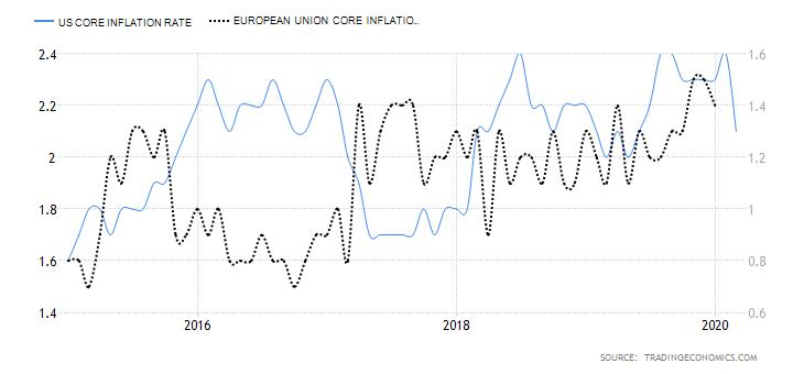 inflazione e deflazione. Dato core USA e EU