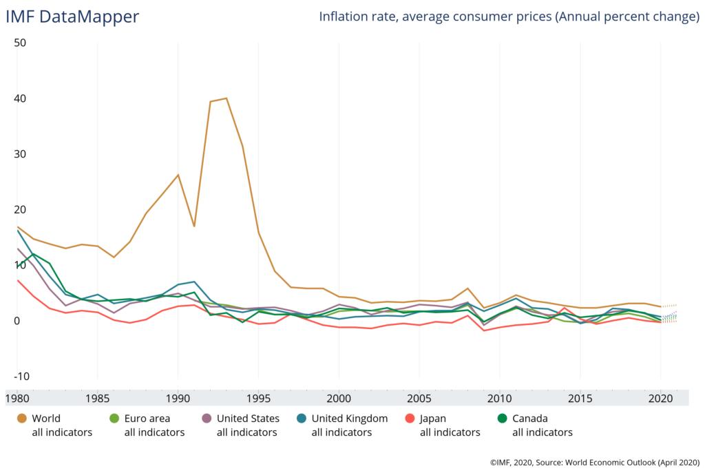 Inflazione e deflazione. Dopo il covid-19