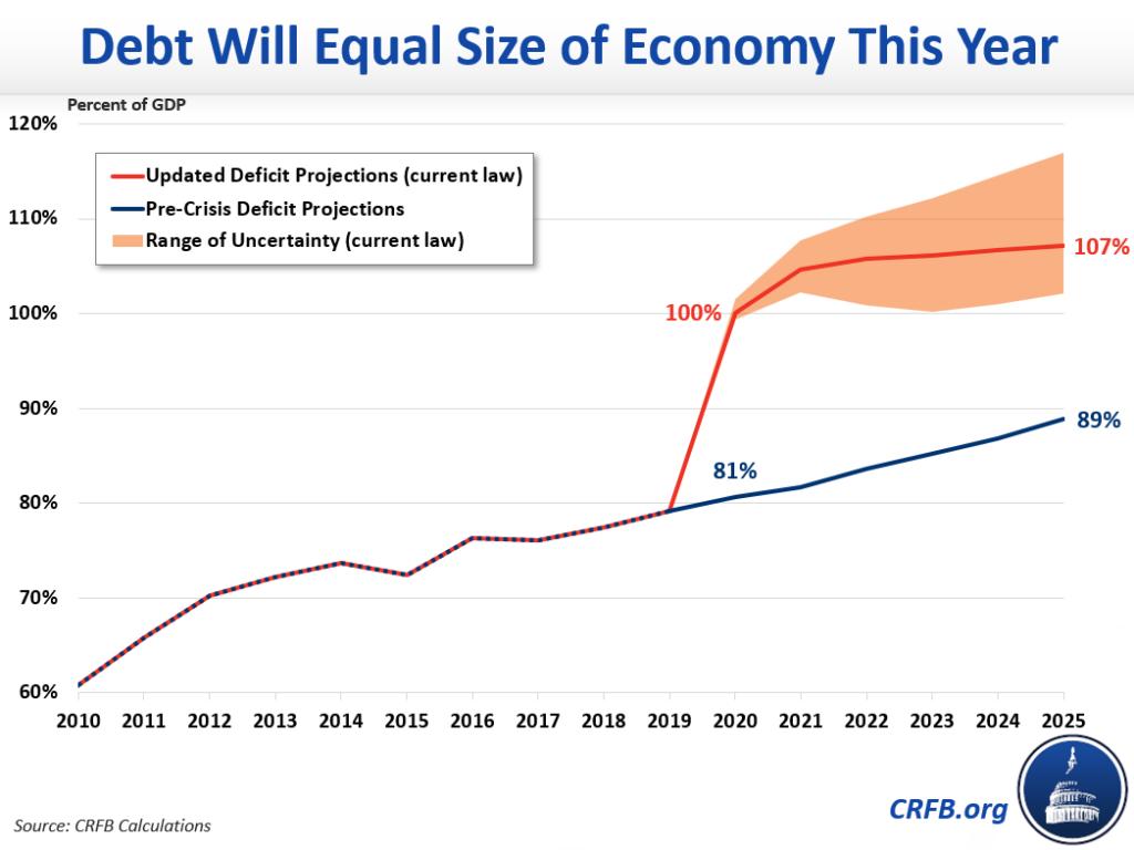 Debito/PIL USA, le proiezioni di CRFB