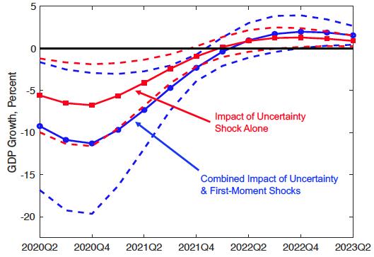 effetti della pandemia - incertezza