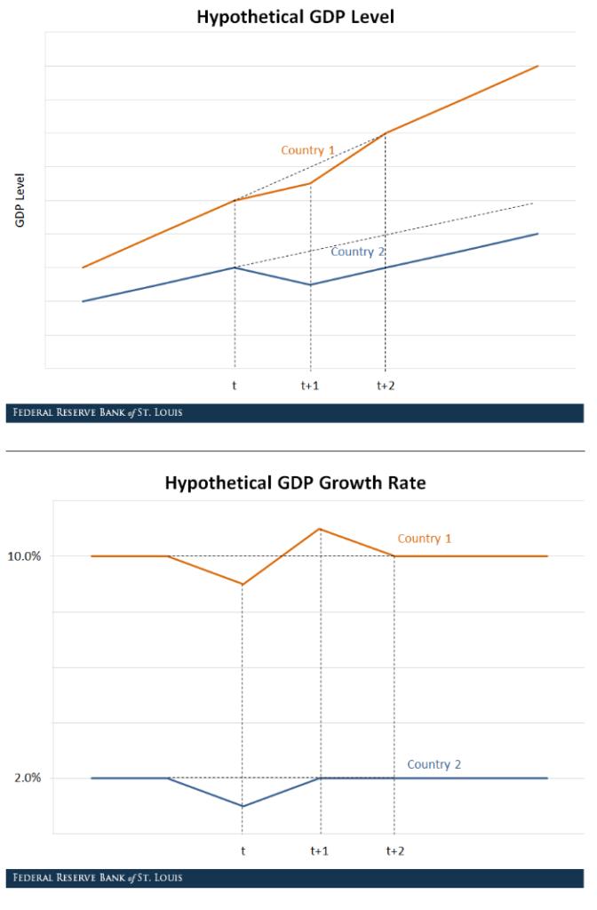 Ripresa a V - nel breve serve cammino a S dei tassi di crescita annui
