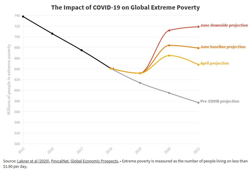 Banca Mondiale - L'impatto del covid-19 sul numero di persone in situazione di estrema povertà nel mondo