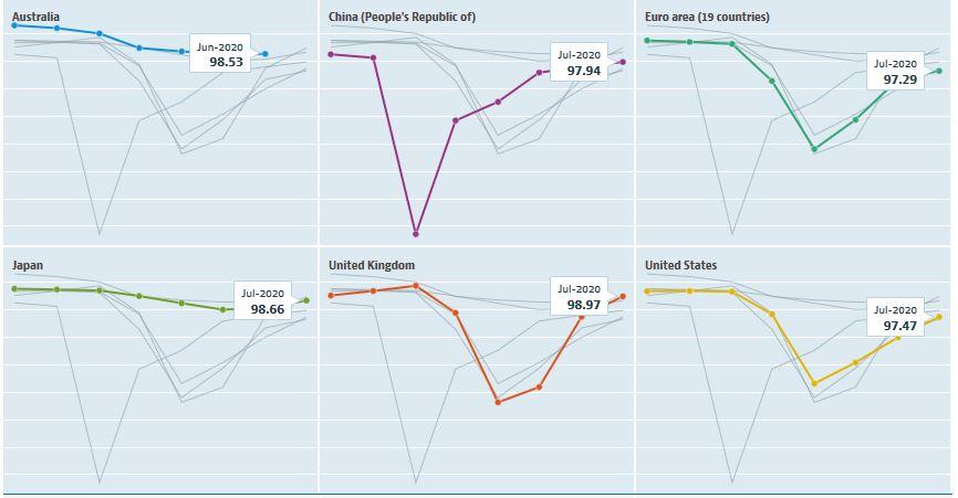 Leading indicators, segnali incoraggianti per la salute dell'economia mondiale