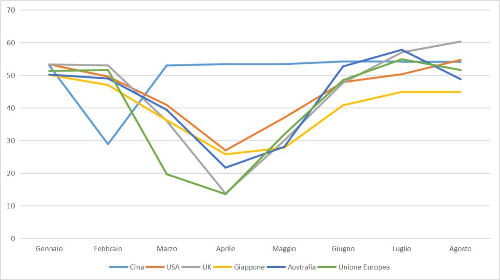 PMI Composite. Economia mondiale in ripresa