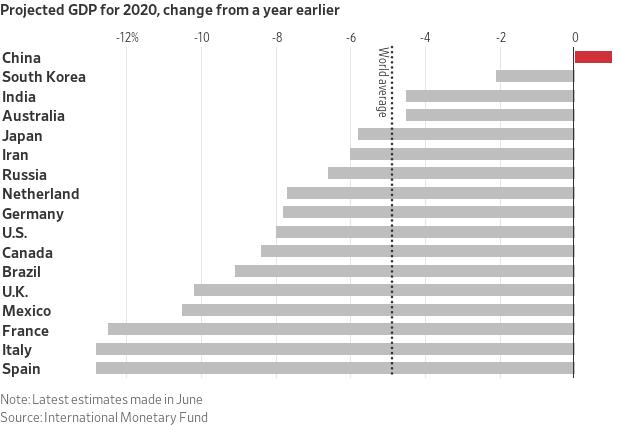 salute economia mondiale- Le stime di crescita