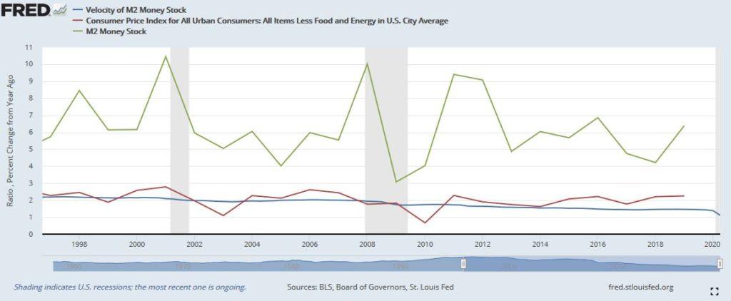 Velocità di circolazione della moneta, inflazione core e massa monetaria M2 negli USA