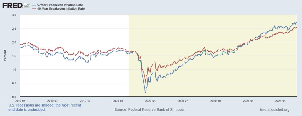 Transitoria o non transitoria: inflazione a 5 e 10 anni.