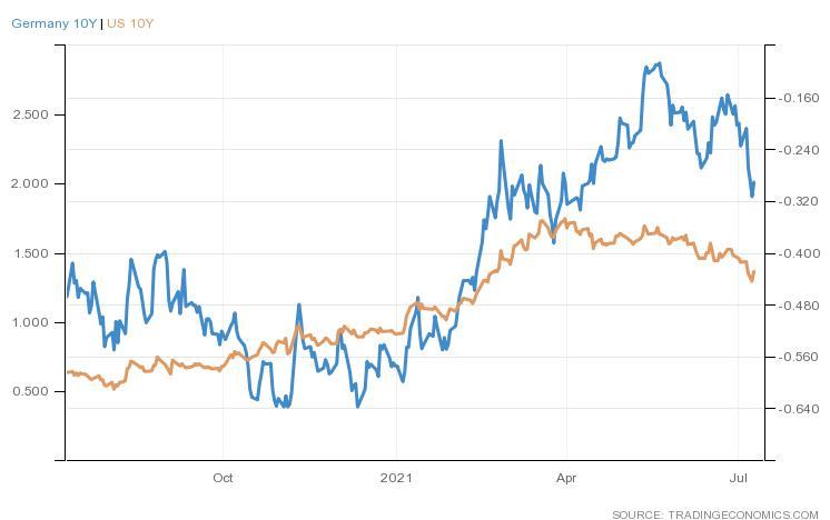 Ripresa economica fase transizione - i rendimenti dei titoli decennali